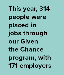 This year, 314 people were placed in jobs through our Given the Chance program, with 171 employers